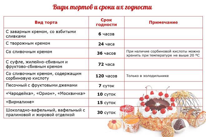 Срок годности торта: хранение в холодильнике, морозилке